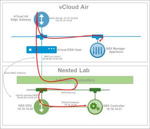 Lab Design 1